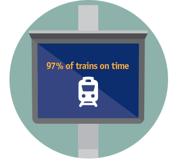 Departure screen illustration - 97% of trains on time